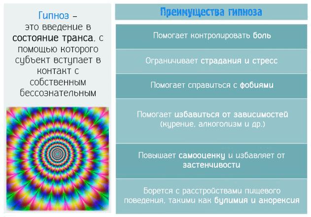 Гипноз – это введение в состояние транса, с помощью которого субъект вступает в контакт с собственным бессознательным