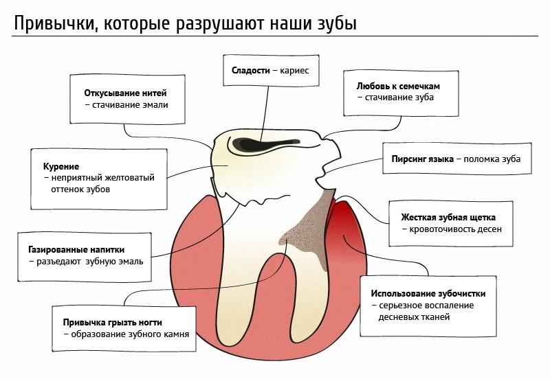 Привычки, которые разрушают зубы